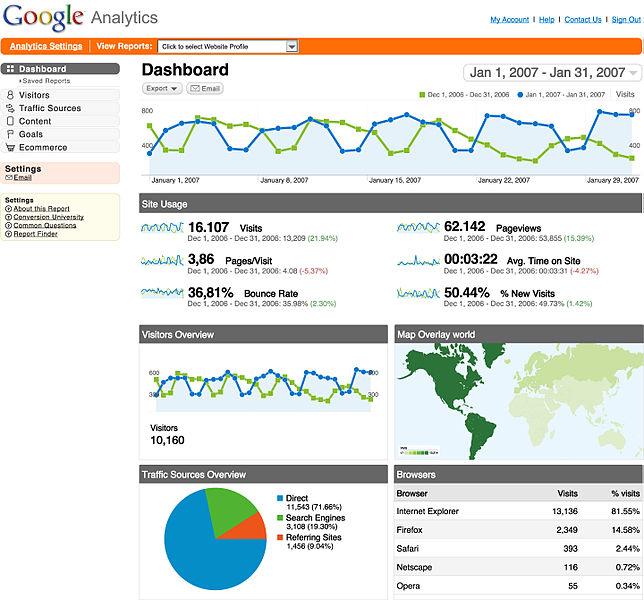 Google Web Analytics Sample Dashboard